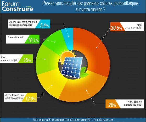 Vous êtes plus de 66% à ne pas vouloir de panneaux photovoltaïques !