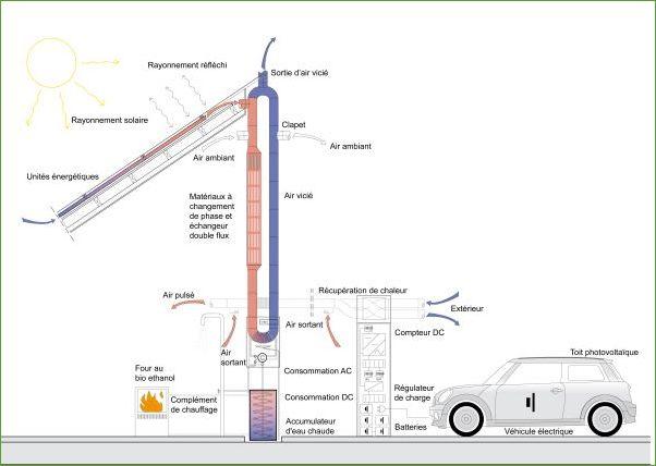 Un panneau photovolta que qui utilise aussi la chaleur g n r e par le panneau - Prix d un panneau photovoltaique ...