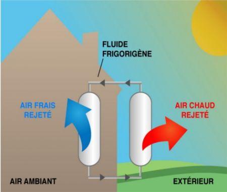 Les diff rents types de climatisation - Comment evacuer l air chaud d un climatiseur mobile ...