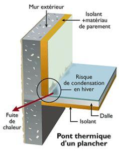 La maison passive - Pont thermique ossature bois ...