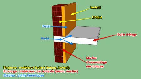Qu 39 est ce qu 39 un pont thermique - Qu est ce qu un pont thermique ...