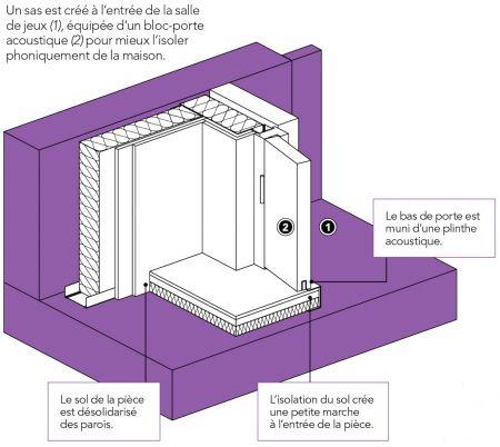 jeux cre sa maison amazing une salle de jeux colore aux rangements trs pratiques with jeux cre. Black Bedroom Furniture Sets. Home Design Ideas