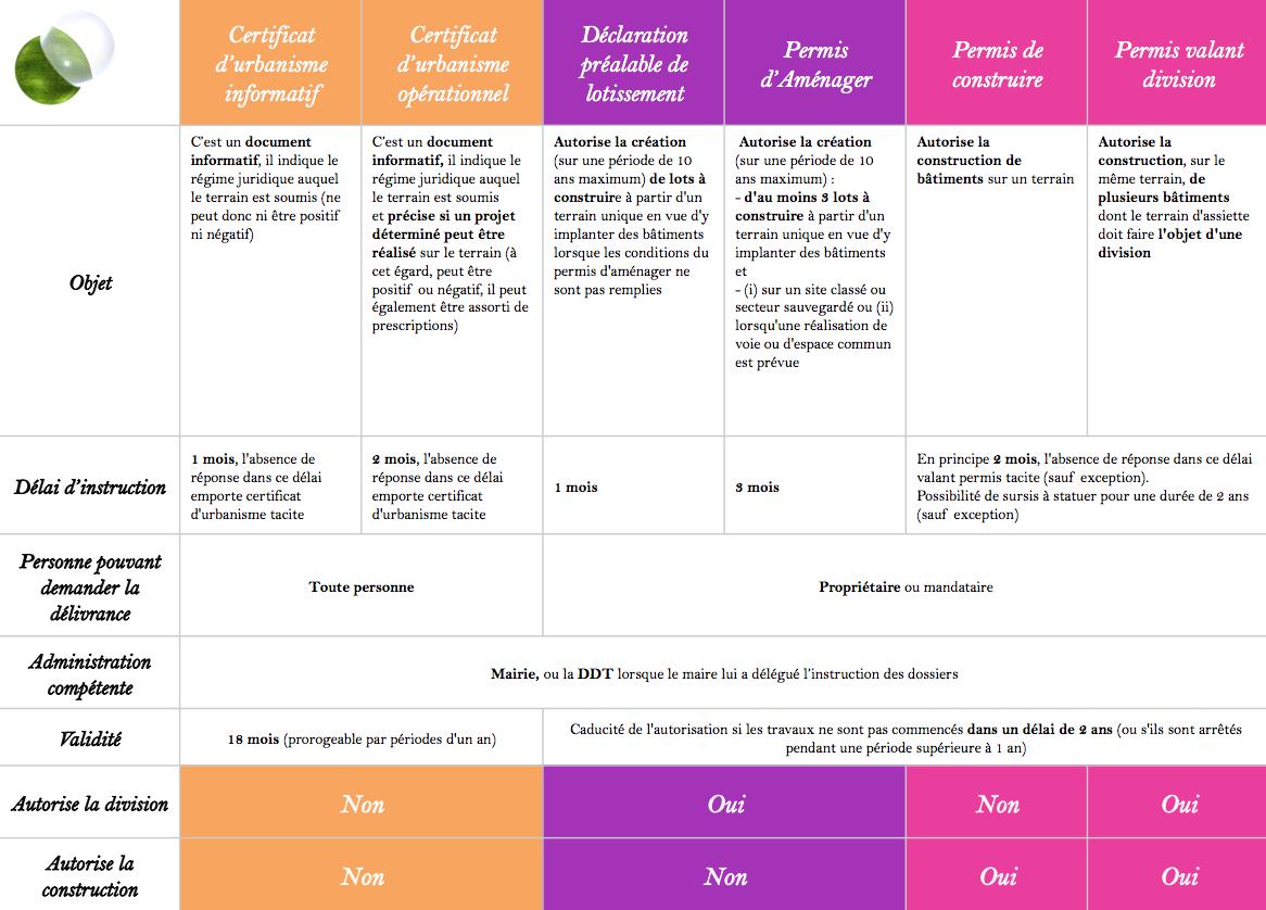 Vous Pouvez Consulter Le Tableau Complet Du Détail Des Différentes  Procédures Administratives ...