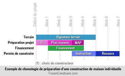 Les tapes et la chronologie de la pr paration de votre projet - Delai pour construire une maison ...