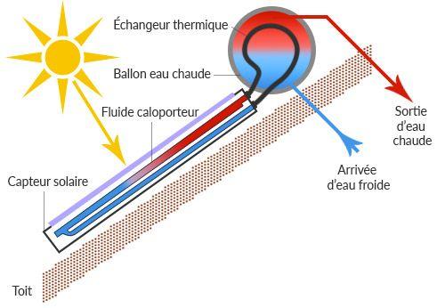 Chauffe eau solaire monobloc pas cher for Chauffe eau solaire sous vide