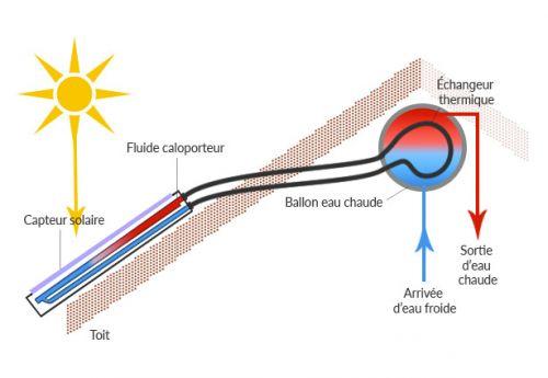 le chauffe eau solaire monobloc l ments s par s l ments s par s en circulation forc e. Black Bedroom Furniture Sets. Home Design Ideas